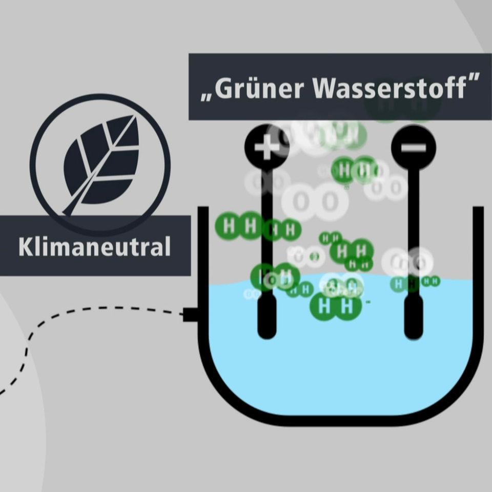 wie wird wasserstoff hergestellt